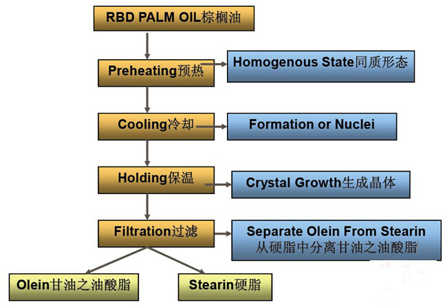 palm oil fractionation processing line