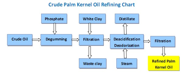 Palm Kernel Oil Refining_palm oil processing machine,edible oil
